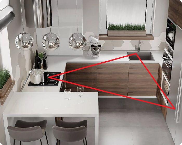 Традиционно мебель и бытовая техника на кухне размещаются по одной линии, реже в виде буквы «Г». Но это не всегда рационально, так как нужно вписать холодильник в «золотой» треугольник, комфортный для работы, — «продукты-мойка-готовка».