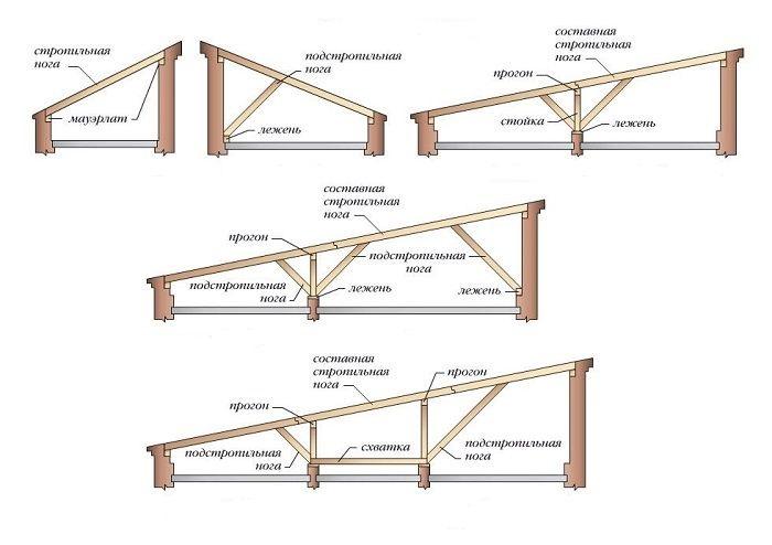 Стропильная система односкатных крыш.