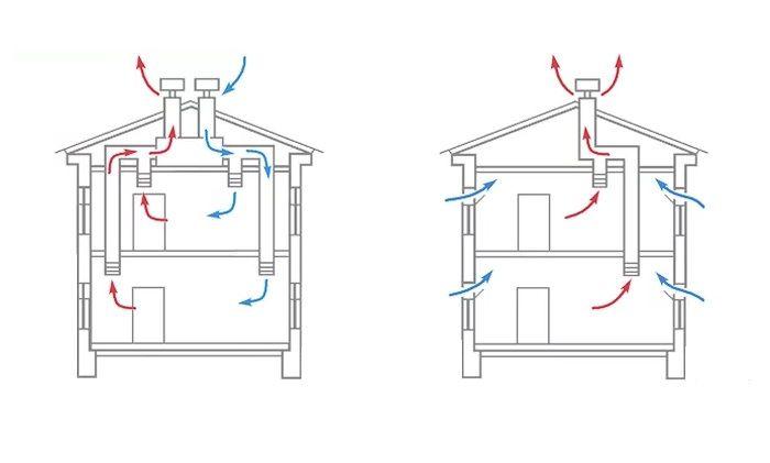 Система вентиляции в частном доме.