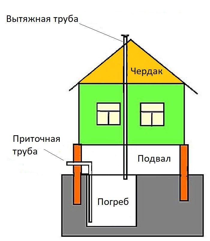 Система вентиляции частного дома с подвалом и погребом.