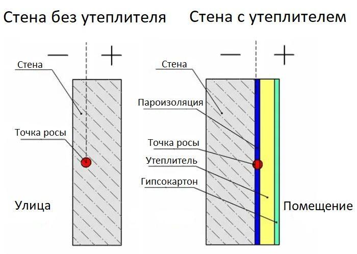 Смещение точки росы при внутренней теплоизоляции.
