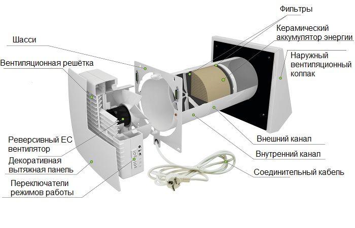 Приточно-вытяжная установка с рекуператором.